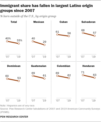 A chart showing that the immigrant share has fallen in largest Latino origin groups since 2007