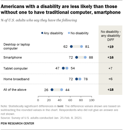 A chart showing that Americans with a disability are less likely than those without one to have a traditional computer or smartphone