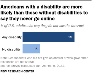 A bar chart showing that Americans with a disability are more likely than those without disabilities to say they never go online