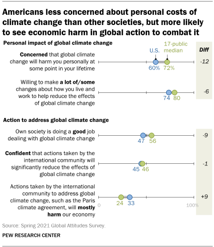 A chart showing that Americans are less concerned about personal costs of climate change than other societies, but more likely to see economic harm in global action to combat it