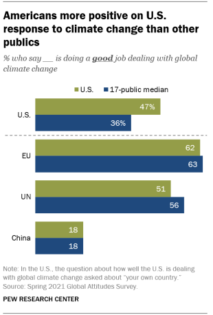 A bar chart showing that Americans are more positive on U.S. response to climate change than other publics