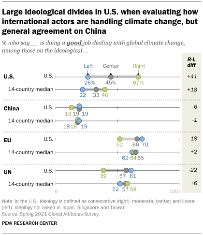A chart showing large ideological divides in U.S. when evaluating how international actors are handling climate change, but general agreement on China