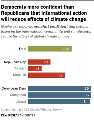 A bar chart showing that Democrats are more confident than Republicans that international action will reduce effects of climate change
