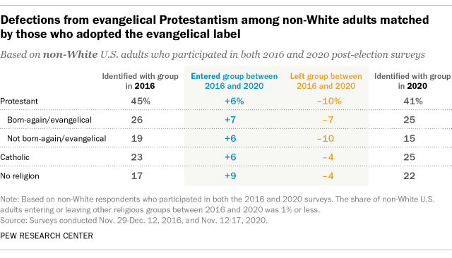 A table showing that defections from evangelical Protestantism among non-White adults were matched by those who adopted the evangelical label