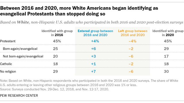 A table showing that between 2016 and 2020, more White Americans began identifying as evangelical Protestants than stopped doing so