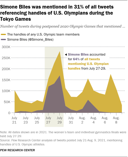 A chart showing that Simone Biles was mentioned in 31% of all tweets referencing handles of U.S. Olympians during the Tokyo Games
