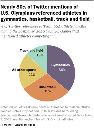 A pie chart showing that nearly 80% of Twitter mentions of U.S. Olympians referenced athletes in gymnastics, basketball, track and field