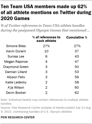A table showing that ten Team USA members made up 62% of all athlete mentions on Twitter during 2020 Games