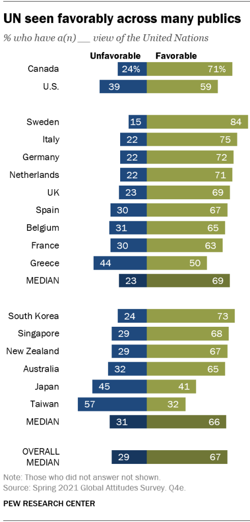 A bar chart showing that the UN is seen favorably across many publics