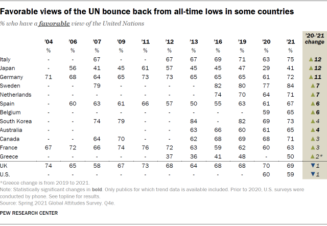 A table showing that favorable views of the UN bounce back from all-time lows in some countries