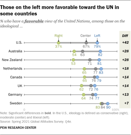 A chart showing that those on the left are more favorable toward the UN in some countries