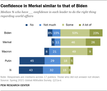 A chart showing that confidence in Merkel is similar to that of Biden