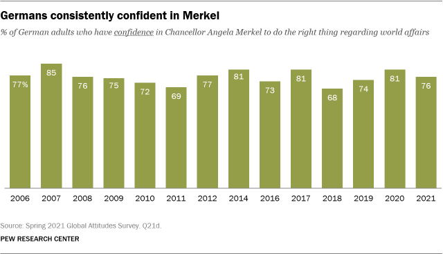 A bar chart showing that Germans are consistently confident in Merkel