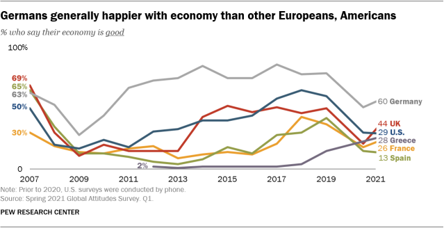 A line graph showing that Germans are generally happier with the economy than other Europeans, Americans