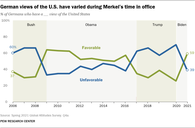 A line graph showing that German views of the U.S. have varied during Merkel's time in office