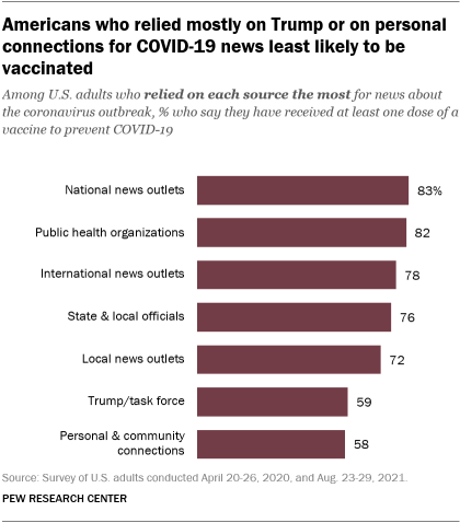 A bar chart showing that Americans who relied mostly on Trump or on personal connections for COVID-19 news least likely to be vaccinated