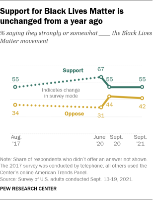 A line graph showing that support for Black Lives Matter is unchanged from a year ago