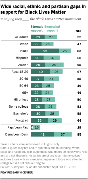 A bar chart showing wide racial, ethnic and partisan gaps in support for Black Lives Matter