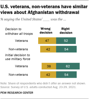 A bar chart showing that U.S. veterans and non-veterans have similar views about the Afghanistan withdrawal