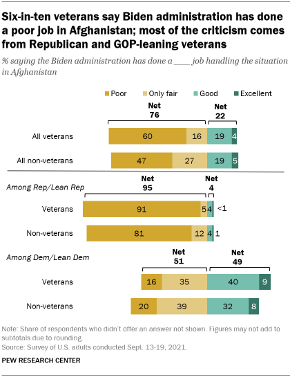 A bar chart showing that six-in-ten veterans say Biden has done a poor job in Afghanistan; most of the criticism comes from Republican and GOP-leaning veterans