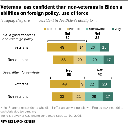 A bar chart showing that veterans are less confident than non-veterans in Biden's abilities on foreign policy, use of force