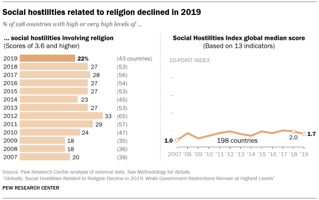 A chart showing that social hostilities related to religion declined in 2019
