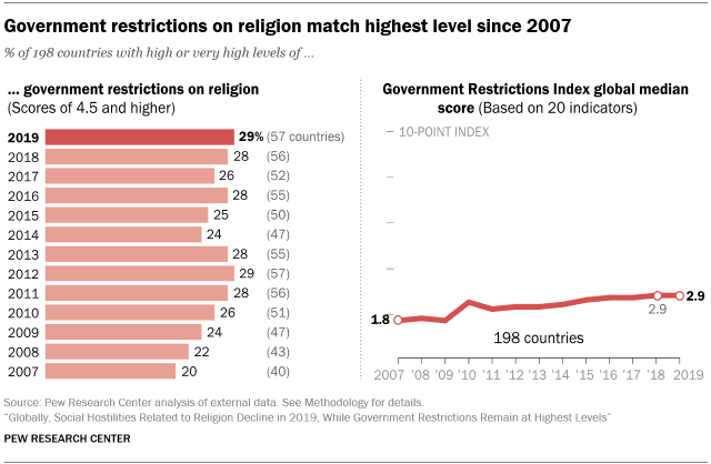 A chart showing that government restrictions on religion match highest level since 2007
