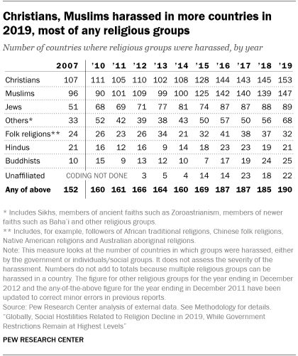A table showing that Christians, Muslims harassed in more countries in 2019, most of any religious groups