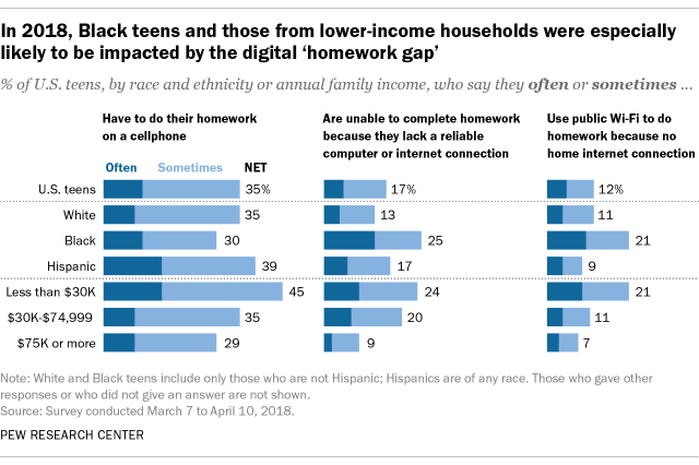 A bar chart showing that in 2018, Black teens and those from lower-income households were especially likely to be impacted by the digital 'homework gap'