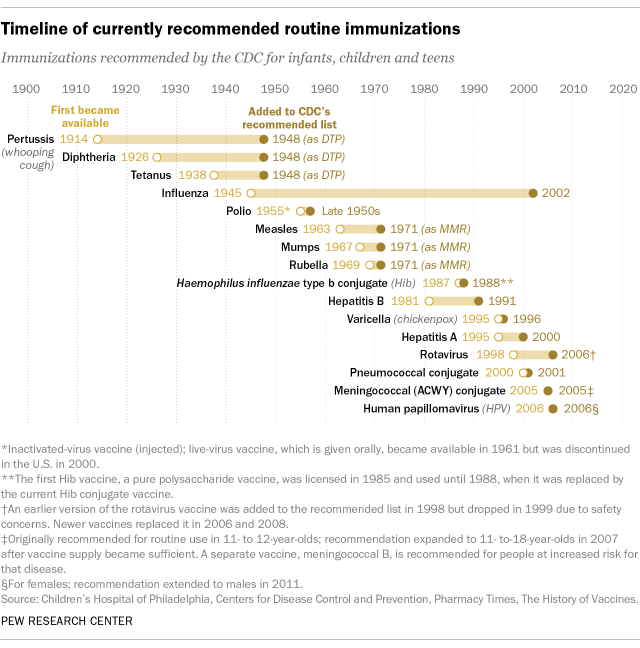 A timeline showing currently recommended routine immunizations