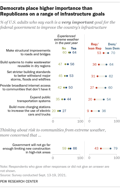 A chart showing that Democrats place higher importance than Republicans on a range of infrastructure goals