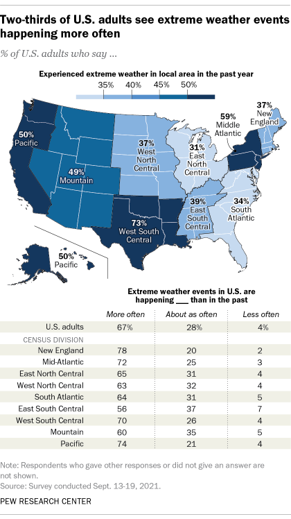 A map showing that two-thirds of U.S. adults see extreme weather events happening more often