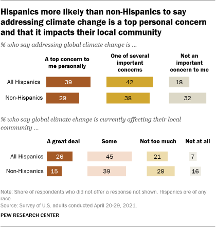 A bar chart showing that Hispanics are more likely than non-Hispanics to say addressing climate change is a top personal concern and that it impacts their local community