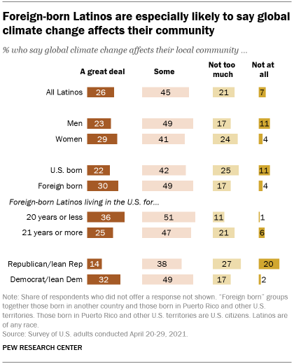 A bar graph showing that foreign-born Latinos are particularly likely to say that global climate change is affecting their community