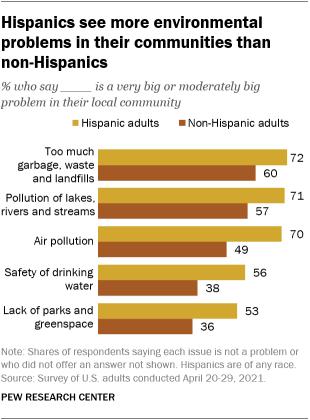 A bar graph showing Hispanics see more environmental issues in their communities than non-Hispanics