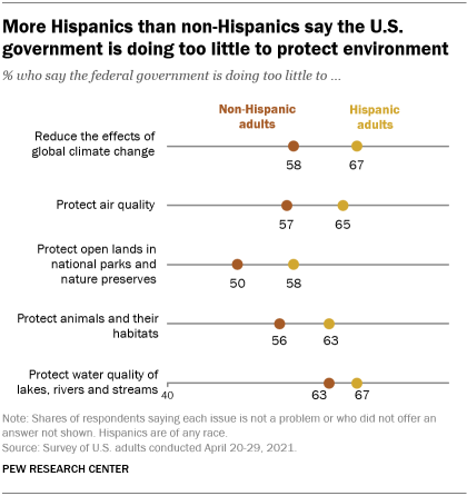 Chart showing more Hispanics than non-Hispanics say US government is doing too little to protect the environment