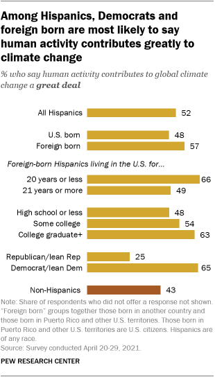 A bar graph showing that among Hispanics, Democrats and the foreign-born are the most likely to say that human activity is a major contributor to climate change