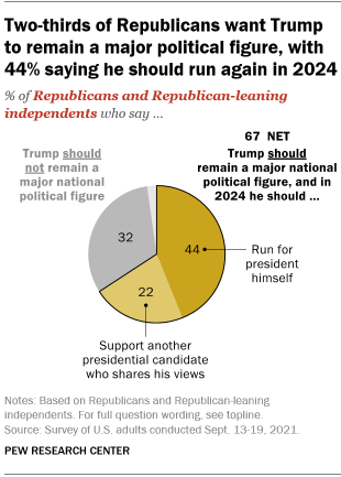 A pie chart showing that two-thirds of Republicans want Trump to remain a major political figure, with 44% saying he should run again in 2024