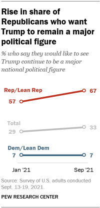A line graph showing a rise in the share of Republicans who want Trump to remain a major political figure