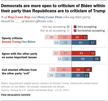 A bar chart showing that Democrats are more open to criticism of Biden within their party than Republicans are to criticism of Trump