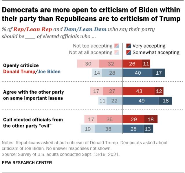как относятся к критике своего лидера сторонники обоих партий