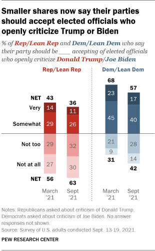 A bar chart showing that smaller shares now say their parties should accept elected officials who openly criticize Trump or Biden