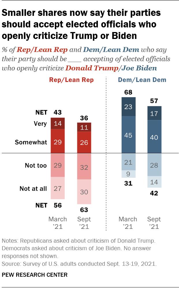 как избиратели относятся к кандидатам, которые критикуют их лидера