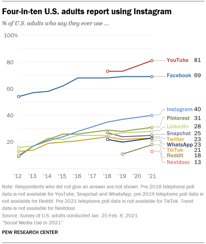 A line graph showing that four-in-ten U.S. adults report using Instagram