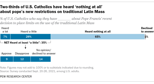 A bar chart showing that two-thirds of U.S. Catholics have heard 'nothing at all' about the pope's new restrictions on traditional Latin Mass