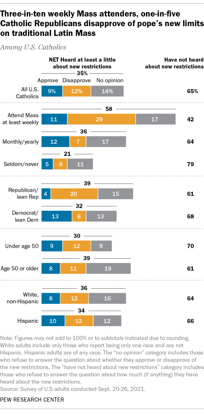 A bar chart showing that three-in-ten weekly Mass attenders and one-in-five Catholic Republicans disapprove of the pope's new limits on traditional Latin Mass