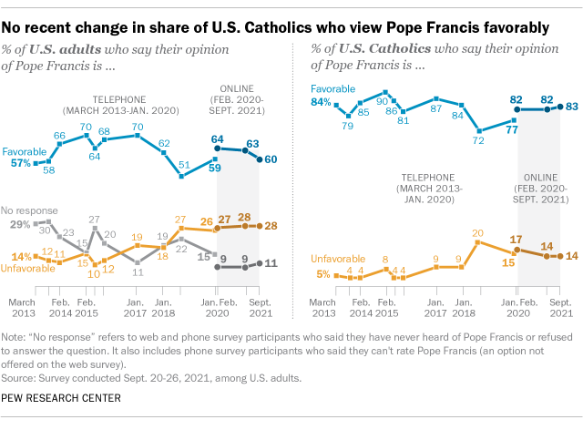 A line graph showing no recent change in the share of U.S. Catholics who view Pope Francis favorably