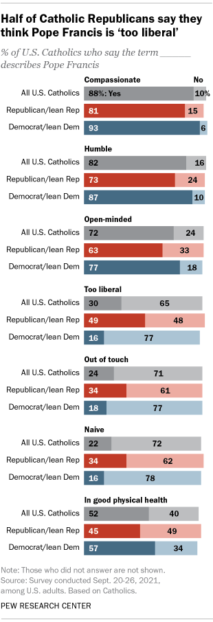 A bar chart showing that half of Catholic Republicans say Pope Francis is 'too liberal'