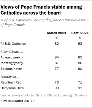 A table showing that views of Pope Francis are stable among Catholics across the board