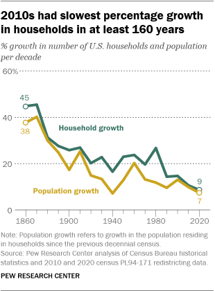 A line graph showing that the 2010s had the slowest percentage growth in households in at least 160 years